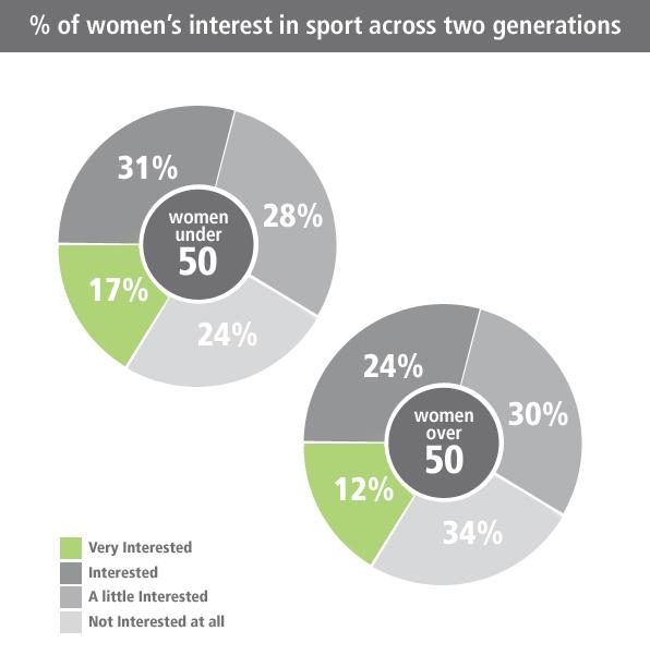 """2cdd42552 """"Esta diferença no nível de interesse das mulheres mais novas por esportes  pode ser explicada em parte pelo fato de as escolas terem começado a  incentivar a ..."""