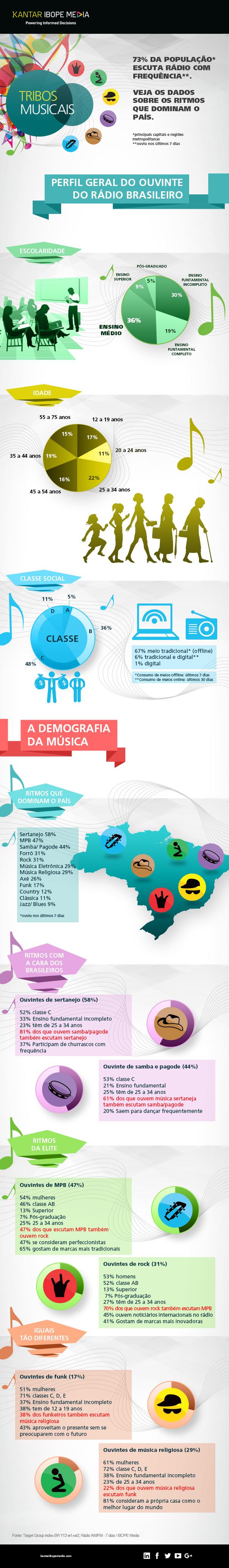 Infografico-tribos-musicais3