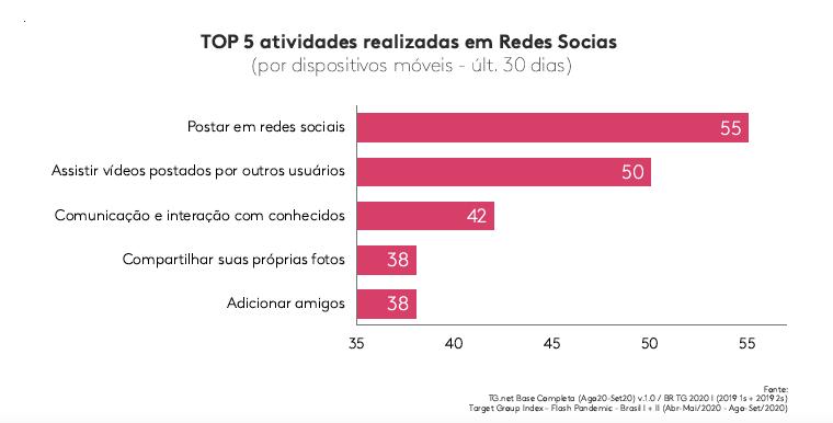 O poder da conexão: 69% dos usuários de internet via dispositivos móveis afirmam não viver sem internet no celular, indica Kantar IBOPE Media